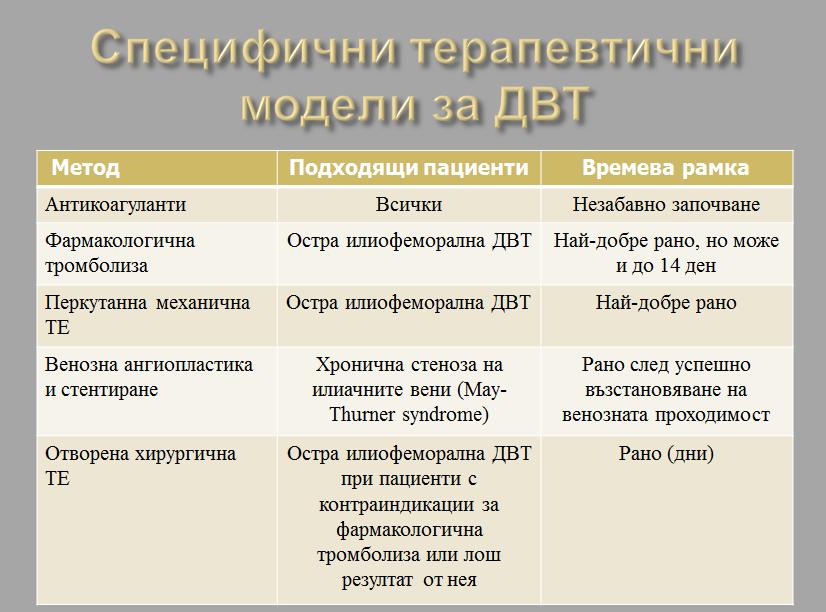 dvt_modeli